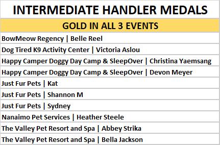 intermediate gold in all 3