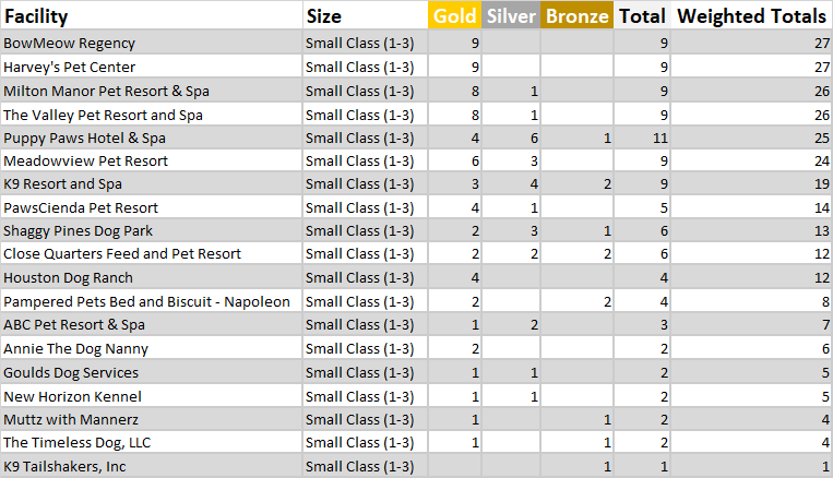 small class final facility standings final